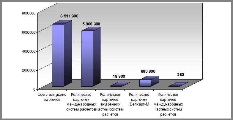 Пластиковая карта цена Норильск