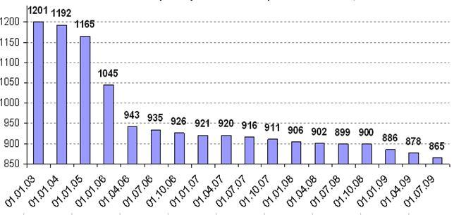 Список банков участвующих в страховании вкладов